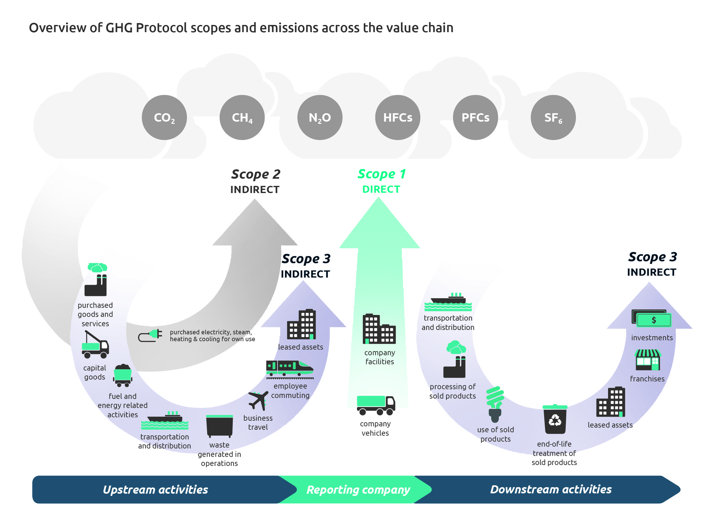 Scopes and emissions across the value chain diagram